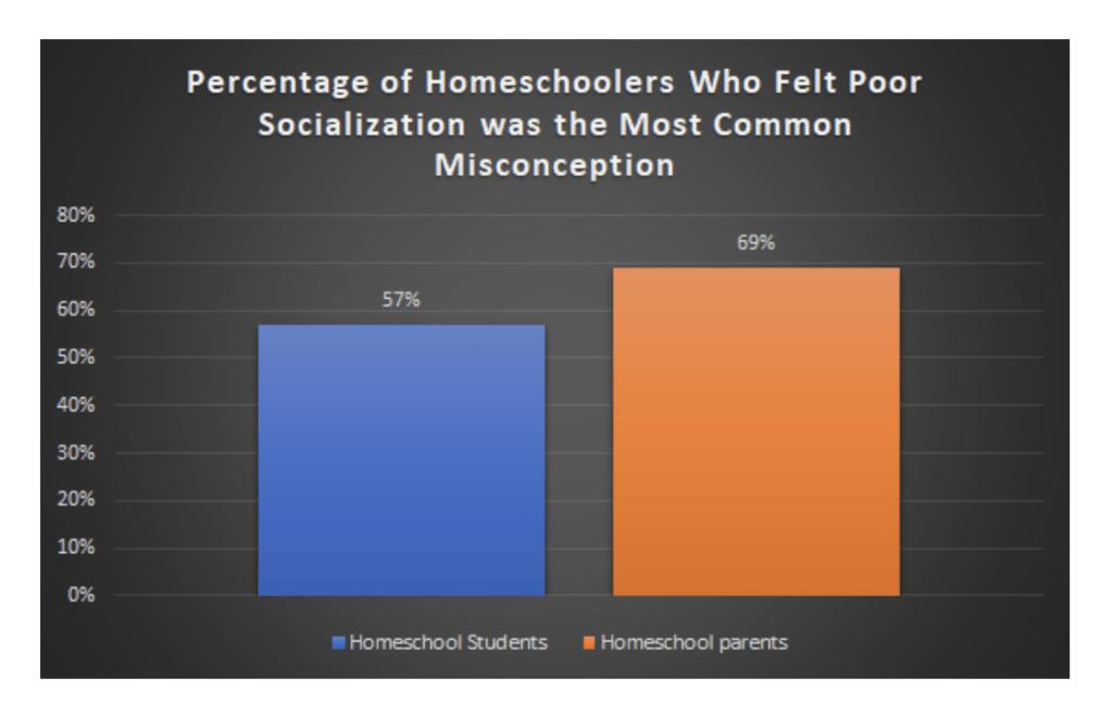 Percentage of Homeschoolers Who Felt Poor Socialization